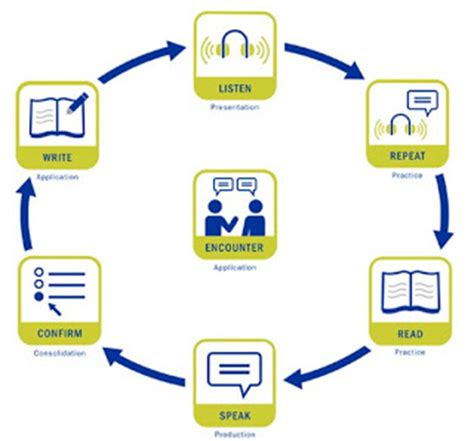 Essays on language teaching methodology